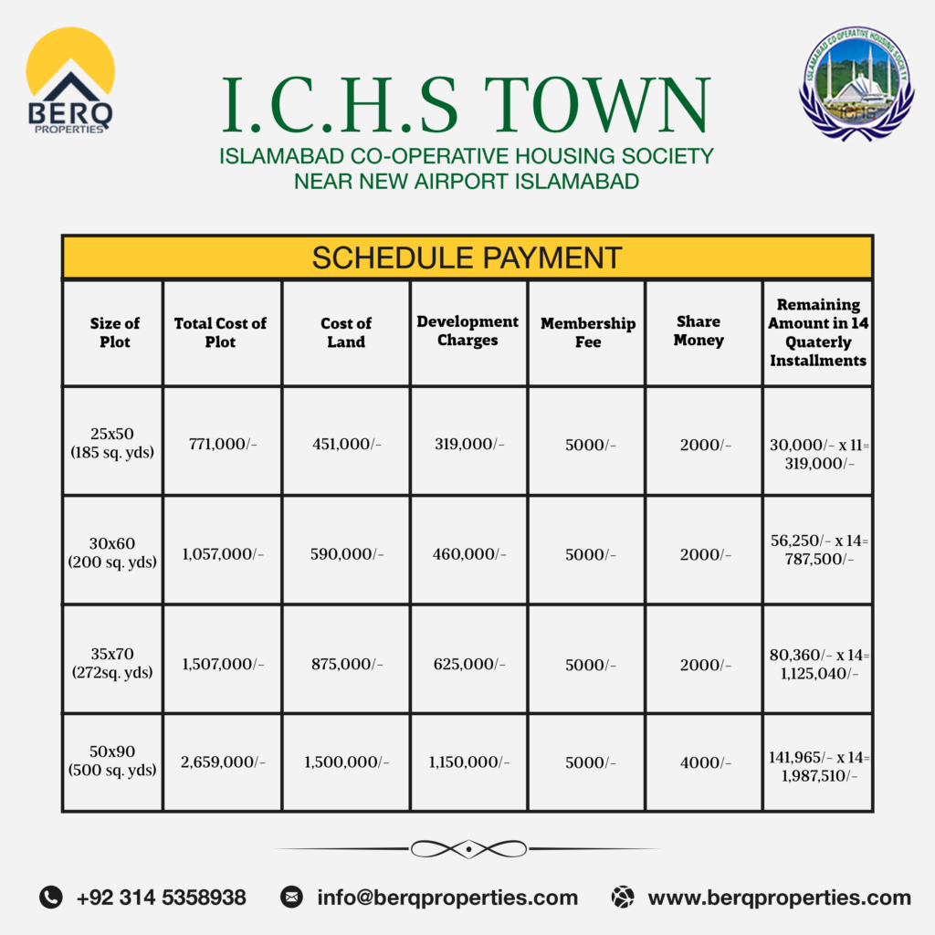ICHS Town Prices